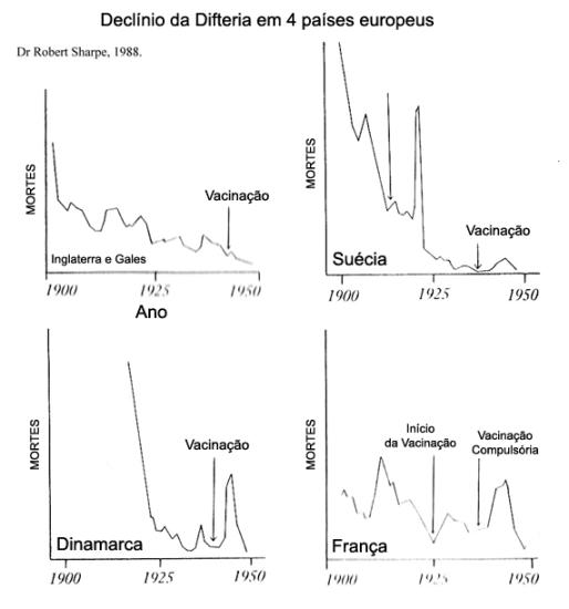 difteria grafico